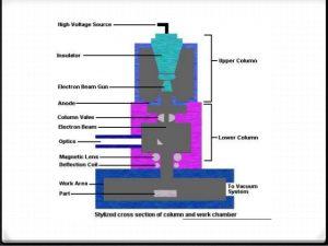 Electron Beam Weldinig (EBW)