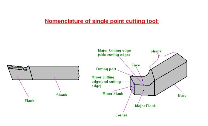 Nomenclature Single Point Tool