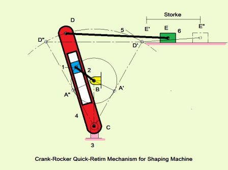 SHAPER MECHANISM