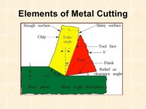 MECHANICS OF METAL CUTTING