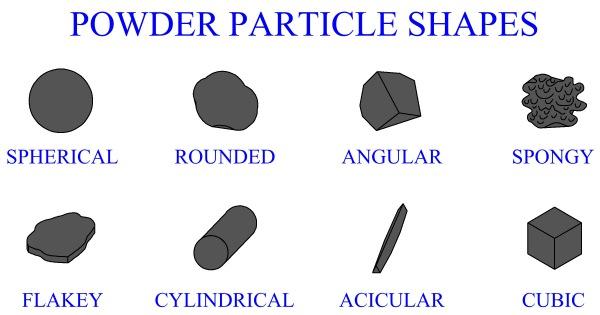 Characteristic of Metal Powders