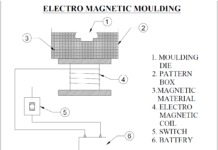 electro-magnetic-moulding