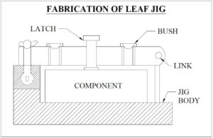 fabrication-of-leaf-spring