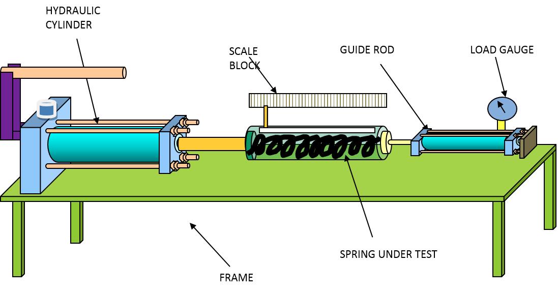 hydraulic-spring-stiffness-testing-machine