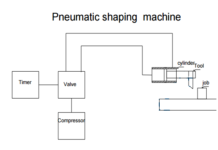 pneumatic-shaping-machine-mechanical-project