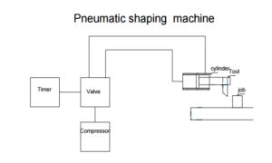 pneumatic-shaping-machine-mechanical-project
