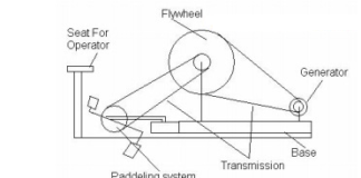 setup-of-flywheel-based-battery-charge