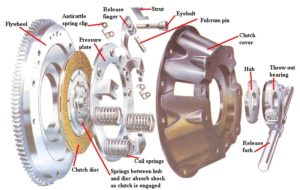parts-of-single-plate-clutch