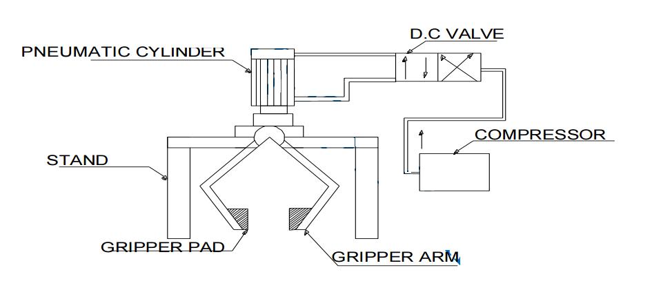 pneumatic gripper