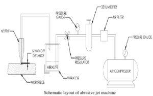 block-diagram-of-abrasive-water-jet-machining