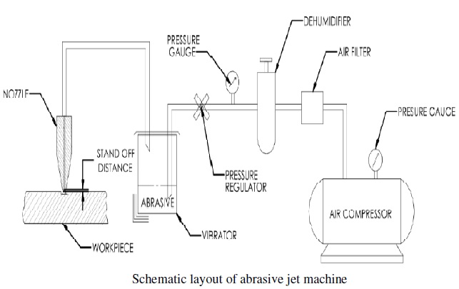 block-diagram-of-abrasive-water-jet-machining