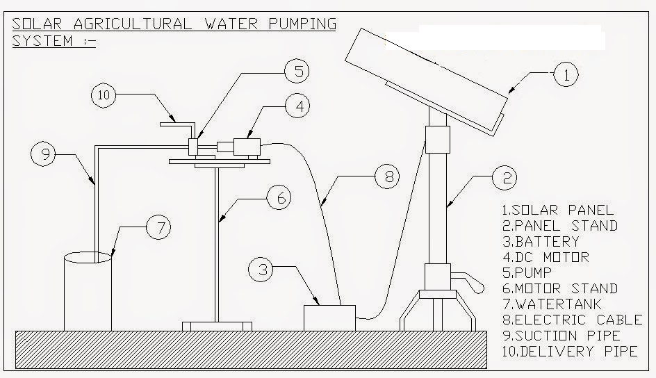 Solar Water Pumping System Design And Simulation Electrical Project