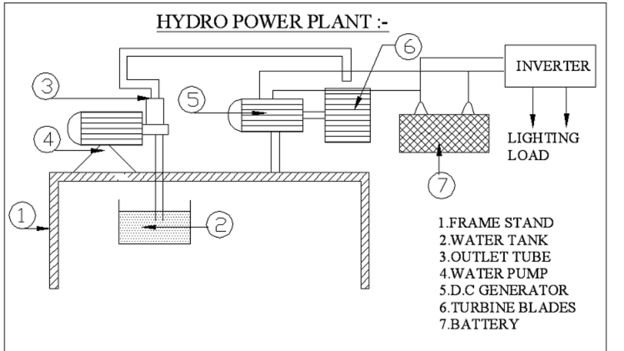MULTI-STAGE HYDRO-ELECTRIC POWER PLANT | BUY MECHANICAL PROJECT | Engineers  GalleryEngineers Gallery
