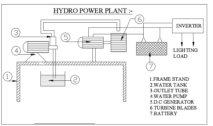 Hydel Power Plant Diagram Online Wiring Diagram