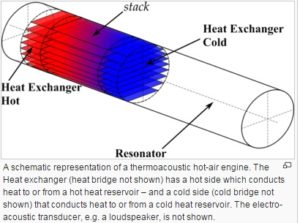 thermoacoustic-refrigeration-working-principle