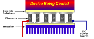 thermoelectric-refrigeration-principle