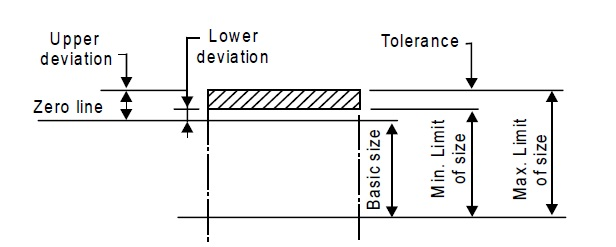 Basic size deviation and tolerances for both shaft and hole