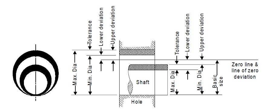 Upper and lower deviations for both shaft and hole